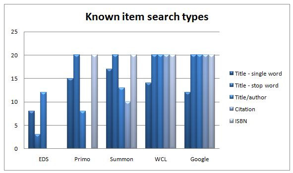 Results by type of search